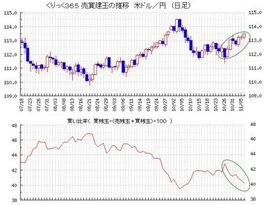 20181107ドル円買い比率