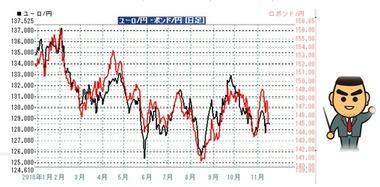 20181116ポン円ユーロ円