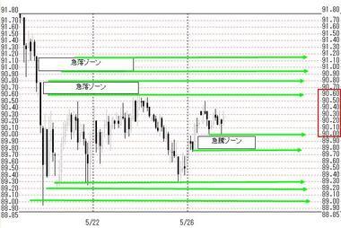 0526欧米ドル円