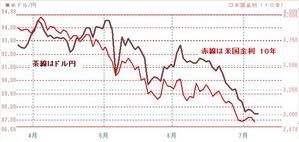 0707ドル円と米10年債