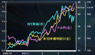 20210329朝エクスプレスチャート