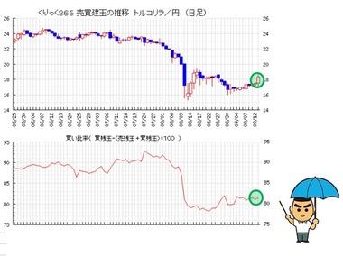 20180914リラ円買い比率