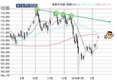 20190214ドル円200日線