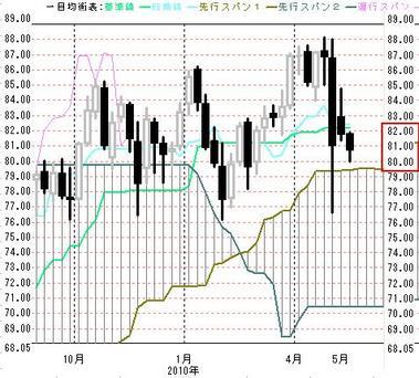 0518週足豪ドル円