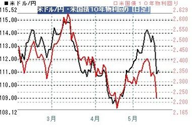 20170518ドル円10年債金利