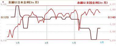日米3ヶ月金利0601