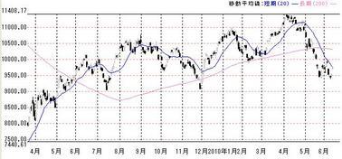 0611の200日移動平均線株価