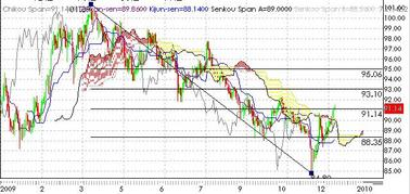2009年ドル円フィボナッチと一目均衡
