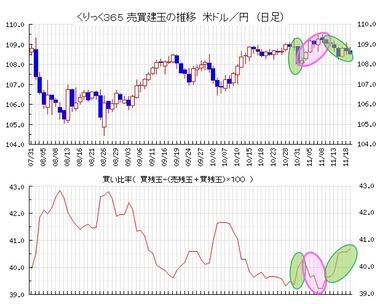 20191120ドル円売買比率
