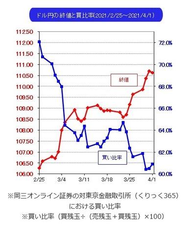 20210401ドル円売買比率