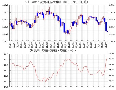 20180115ドル円買い比率