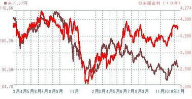 米10年債とドル円の相関