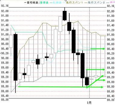 0302東京ドル円