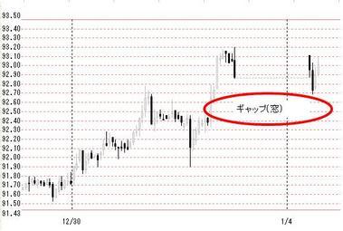 104東京ドル円