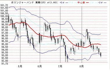 31日ドル円