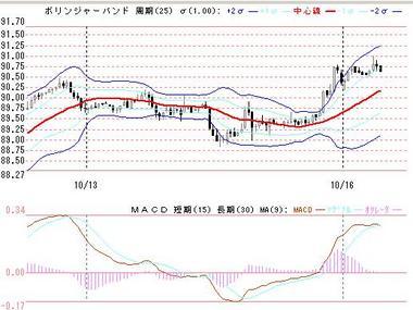 1016ドル円