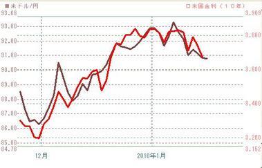 2010年ドル円と10年米金利日足