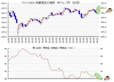 20190415ドル円売買比率
