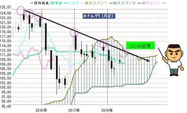 20180703ドル円長期