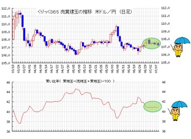 20200709ドル円売買比率