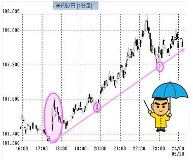 ドル円1分足2020052920
