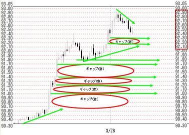 0326東京ドル円