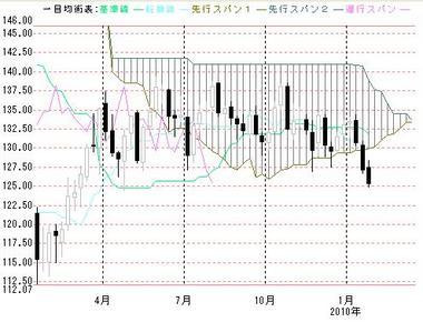 ユーロ円20094月から2010年1月まで週足一目