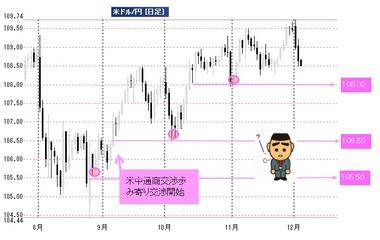 20191204日足ドル円