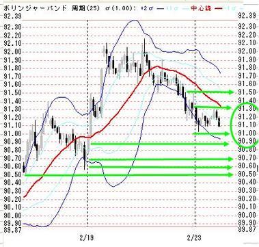 0223東京ドル円