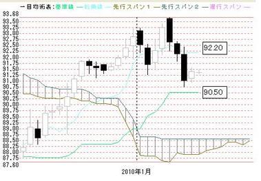 0114日足一目ドル円