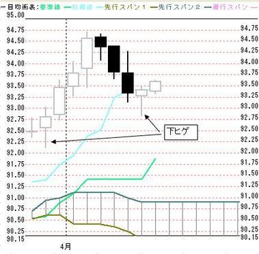 0409日足東京ドル円