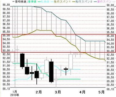2010年週足一目ドル円0330