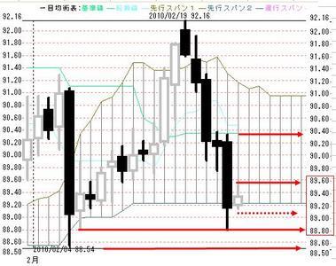 0226欧米ドル円日足一目均衡表