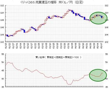 20210511ドル円売買比率
