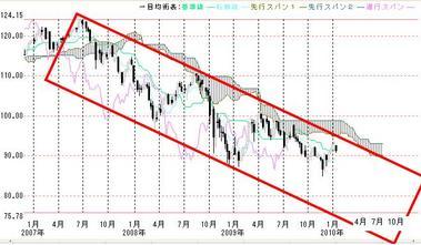 2007年からの長方形推移とドル円一目