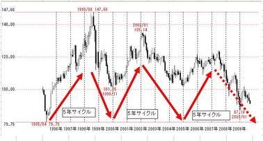 ドル円5年サイクル