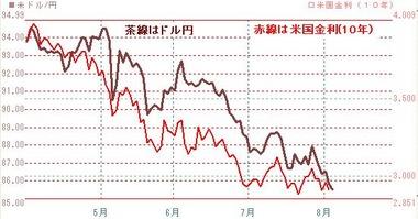 0804米国金利とドル円
