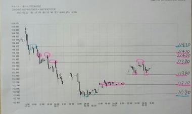 201702222ドル円30分足