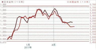 日米10年債金利