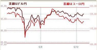 0512ドル円とユーロ円