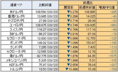20210223円騰落率
