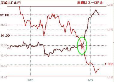 0325ドル円とユーロドル