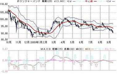0914ボリンジャー&MACD日足ドル円