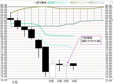 0526日足豪ドル円