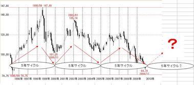 ドル円サイクル1216