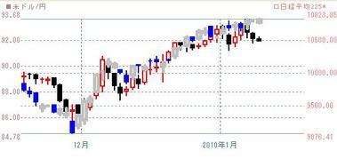 2010年225とドル円