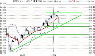 1129欧米ドル円