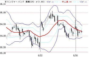0826東京ドル円
