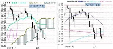 20200212NZ円日足