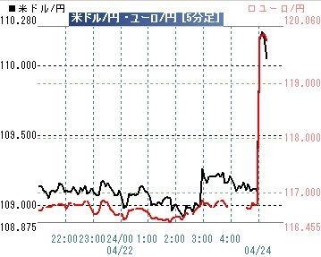 20170424ドル円ユーロ円